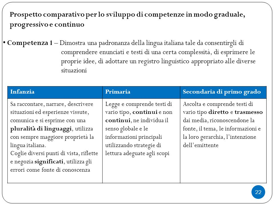 22 Prospetto comparativo per lo sviluppo di competenze in modo graduale, progressivo e continuo Competenza 1 – Dimostra una padronanza della lingua it