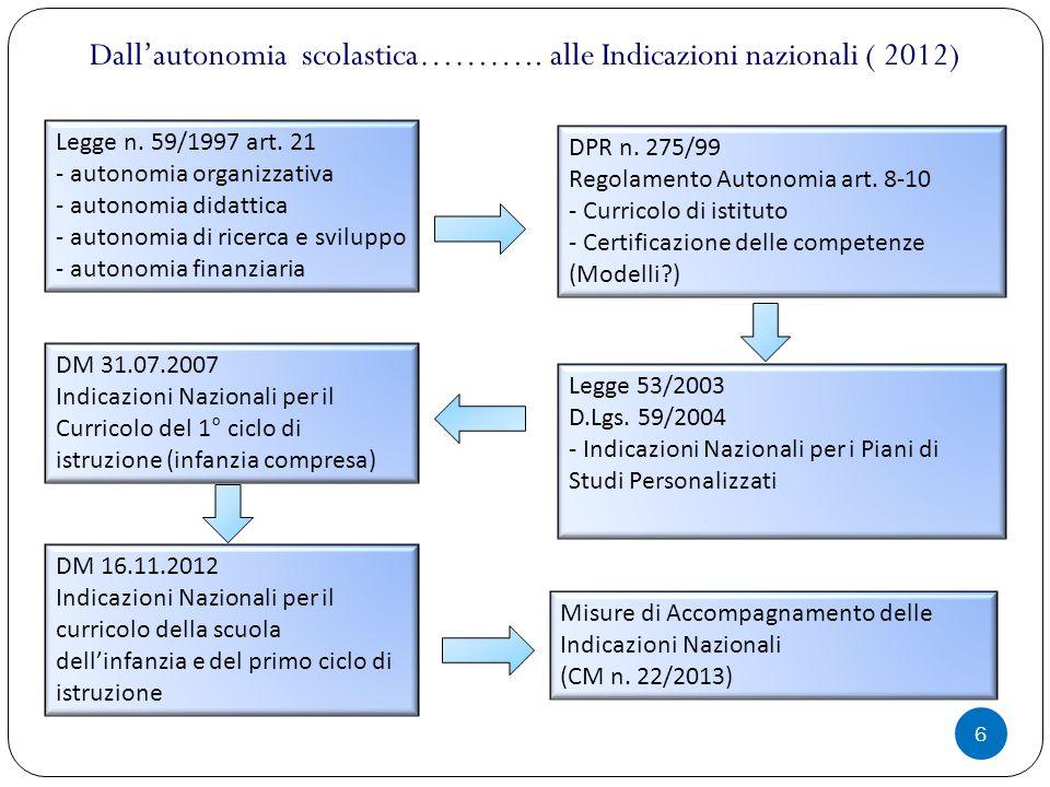 6 Dall'autonomia scolastica……….. alle Indicazioni nazionali ( 2012) Legge n. 59/1997 art. 21 - autonomia organizzativa - autonomia didattica - autonom