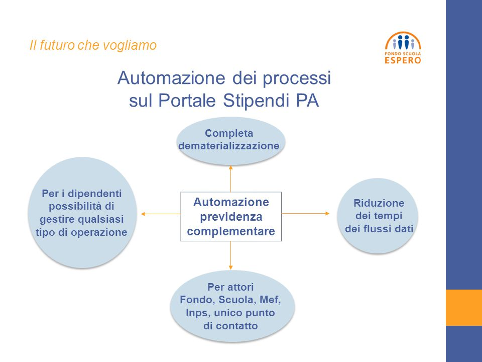 Automazione previdenza complementare Per attori Fondo, Scuola, Mef, Inps, unico punto di contatto Per i dipendenti possibilità di gestire qualsiasi ti