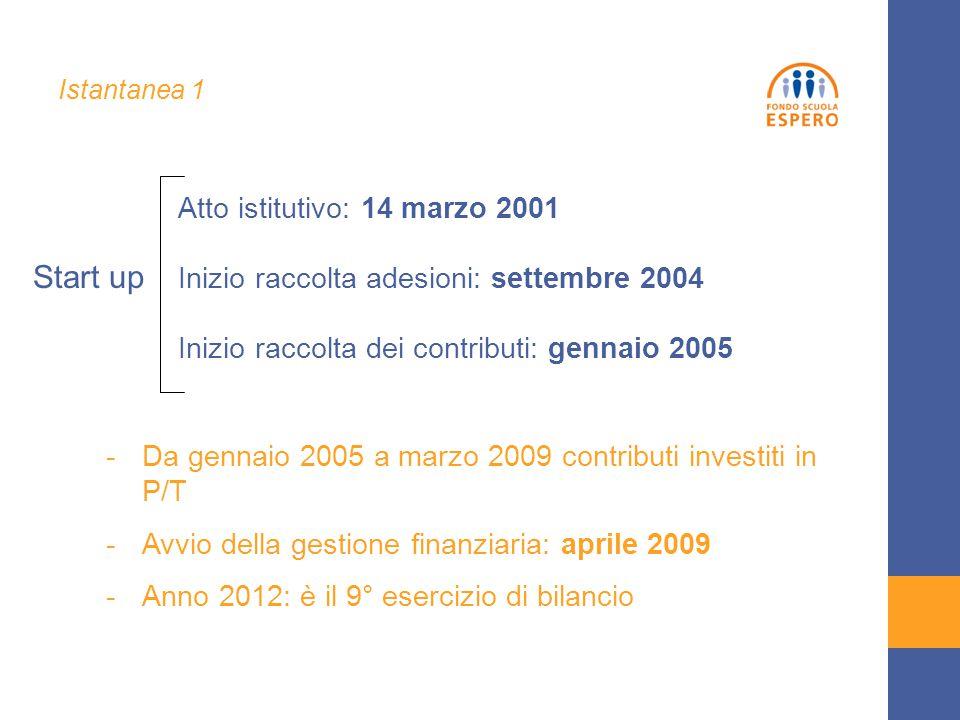 Start up Atto istitutivo: 14 marzo 2001 Inizio raccolta adesioni: settembre 2004 Inizio raccolta dei contributi: gennaio 2005 -Da gennaio 2005 a marzo