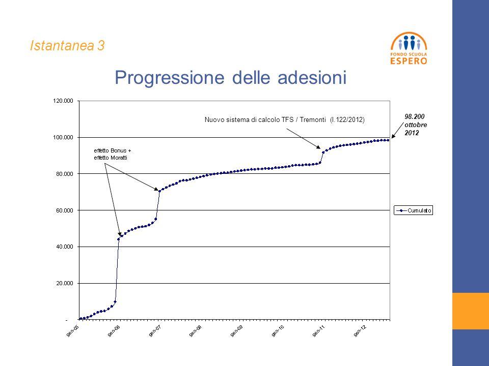98.200 ottobre 2012 Progressione delle adesioni Istantanea 3 Nuovo sistema di calcolo TFS / Tremonti (l.122/2012)
