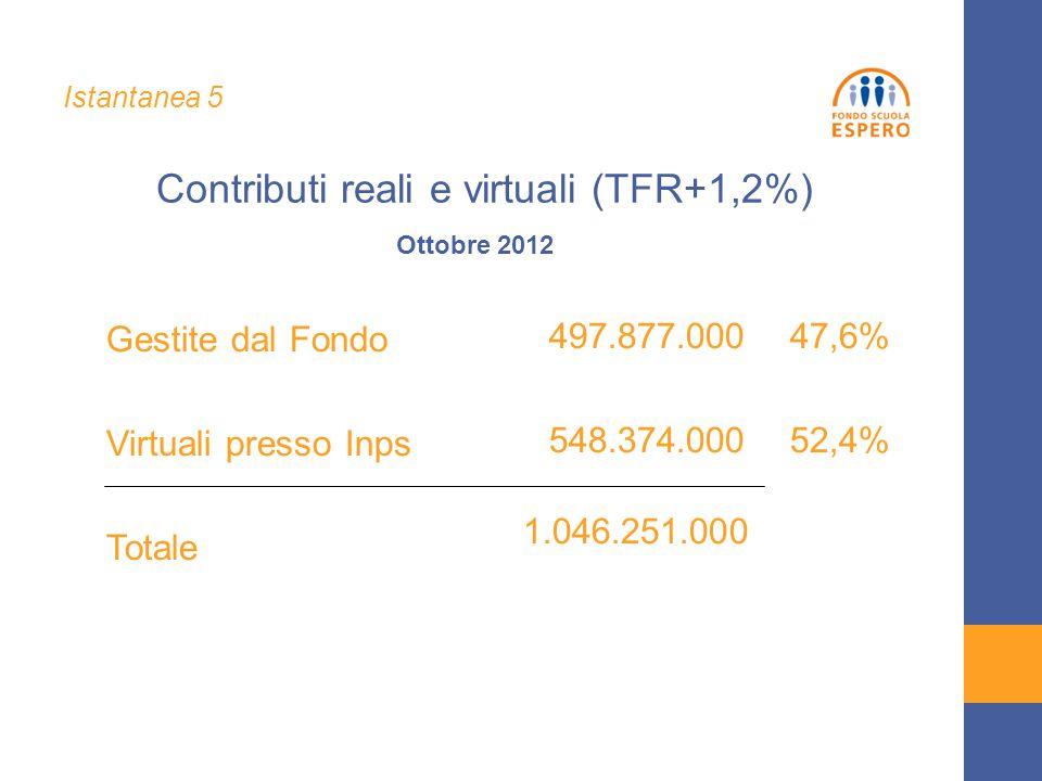 Gestite dal Fondo Virtuali presso Inps Totale 497.877.000 47,6% 548.374.000 52,4% Ottobre 2012 Contributi reali e virtuali (TFR+1,2%) Istantanea 5 1.046.251.000