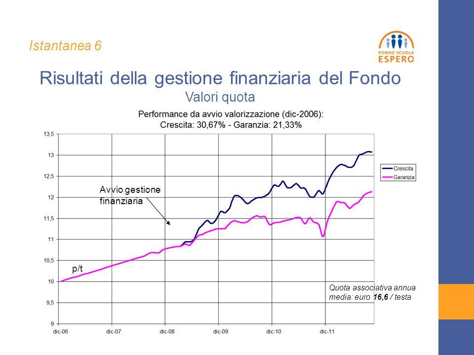 Quota associativa annua media: euro 16,6 / testa Avvio gestione finanziaria p/t Risultati della gestione finanziaria del Fondo Valori quota Istantanea 6
