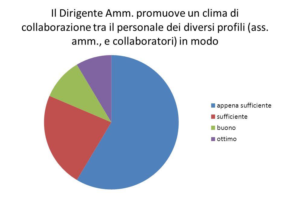 Il Dirigente Amm. promuove un clima di collaborazione tra il personale dei diversi profili (ass.