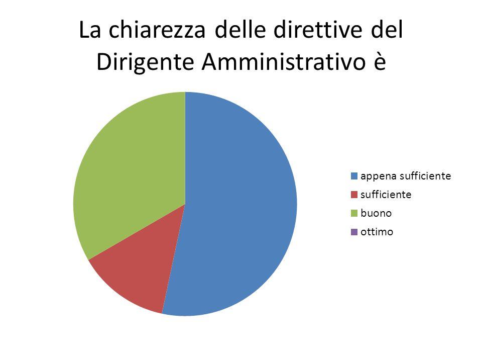 La chiarezza delle direttive del Dirigente Amministrativo è