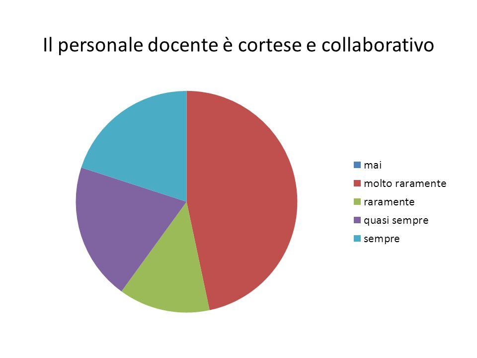 Il personale docente è cortese e collaborativo