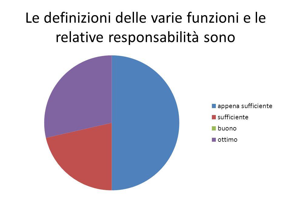 Le definizioni delle varie funzioni e le relative responsabilità sono