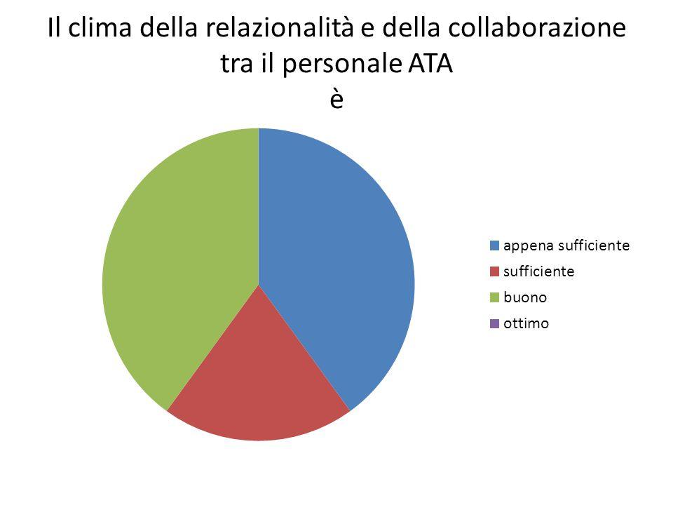 Il clima della relazionalità e della collaborazione tra il personale ATA è