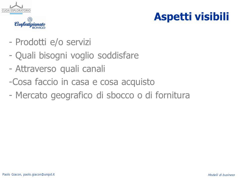 Paolo Giacon, paolo.giacon@unipd.it Modelli di business Aspetti visibili - Prodotti e/o servizi - Quali bisogni voglio soddisfare - Attraverso quali c