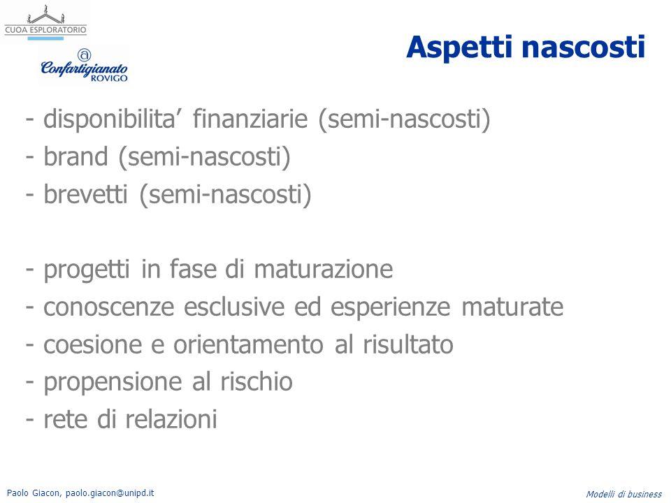Paolo Giacon, paolo.giacon@unipd.it Modelli di business Aspetti nascosti - disponibilita' finanziarie (semi-nascosti) - brand (semi-nascosti) - brevet