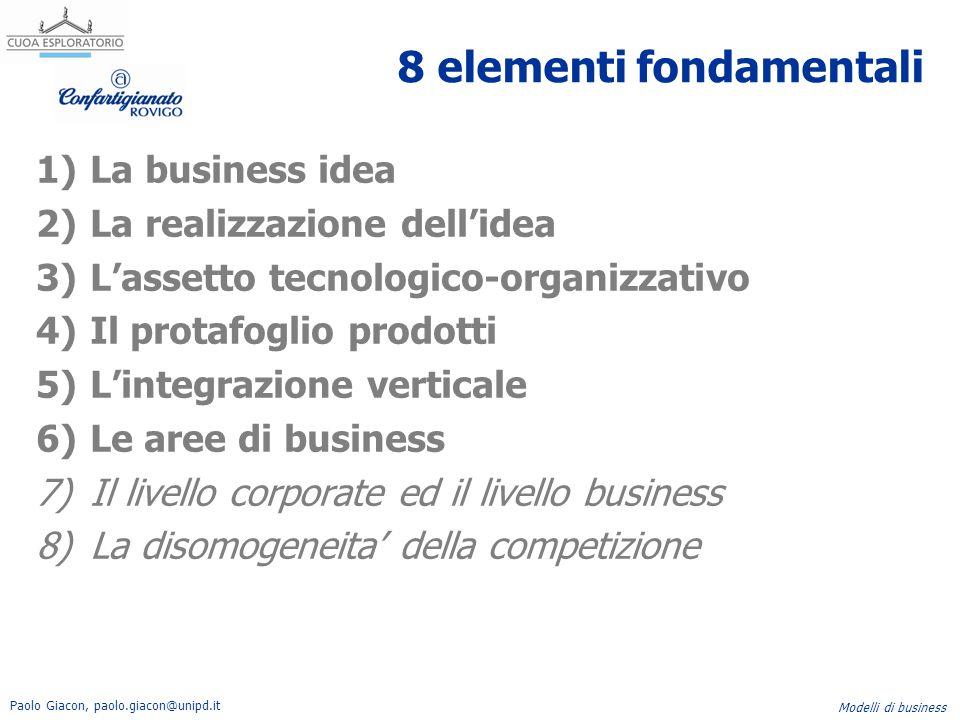 Paolo Giacon, paolo.giacon@unipd.it Modelli di business 8 elementi fondamentali 1)La business idea 2)La realizzazione dell'idea 3)L'assetto tecnologic