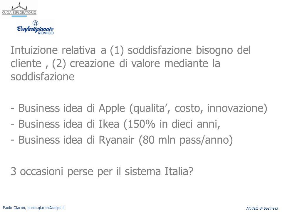 Paolo Giacon, paolo.giacon@unipd.it Modelli di business Intuizione relativa a (1) soddisfazione bisogno del cliente, (2) creazione di valore mediante