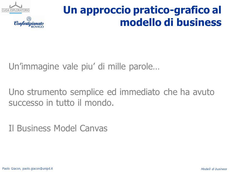 Paolo Giacon, paolo.giacon@unipd.it Modelli di business Un approccio pratico-grafico al modello di business Un'immagine vale piu' di mille parole… Uno