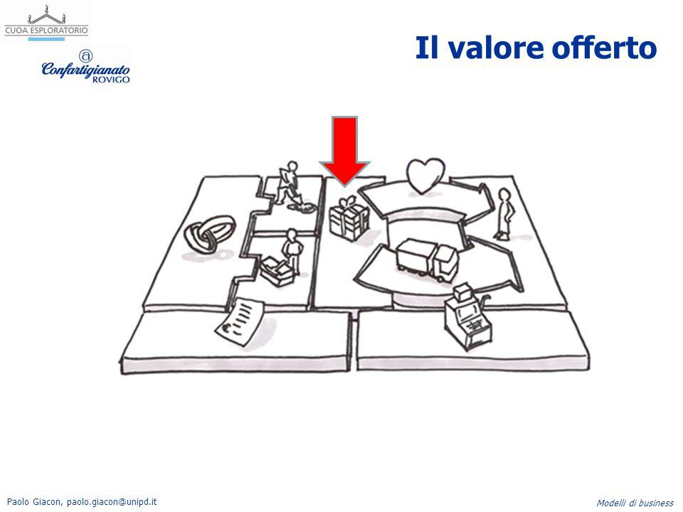 Paolo Giacon, paolo.giacon@unipd.it Modelli di business Il valore offerto