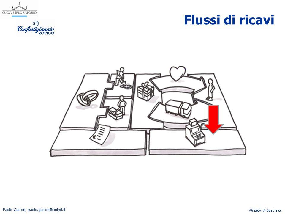 Paolo Giacon, paolo.giacon@unipd.it Modelli di business Flussi di ricavi
