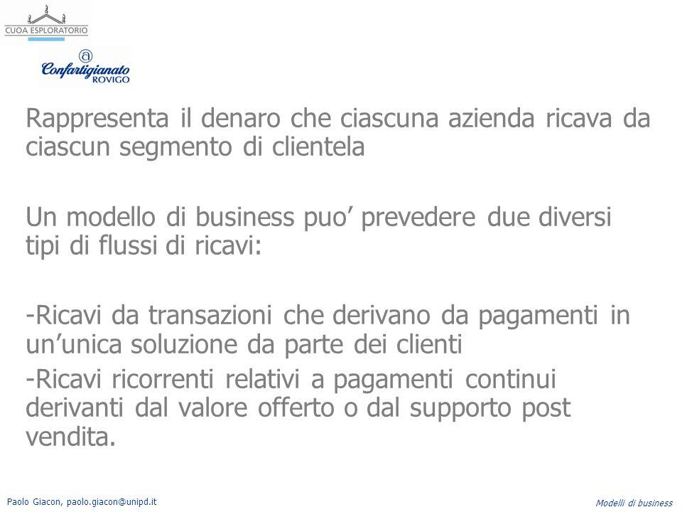 Paolo Giacon, paolo.giacon@unipd.it Modelli di business Rappresenta il denaro che ciascuna azienda ricava da ciascun segmento di clientela Un modello
