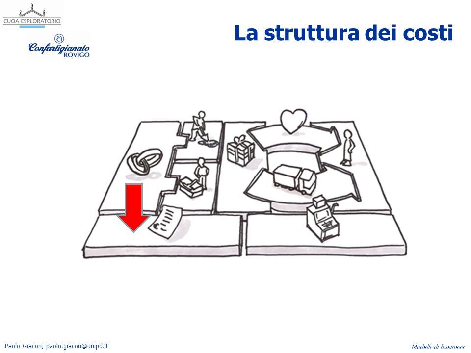 Paolo Giacon, paolo.giacon@unipd.it Modelli di business La struttura dei costi