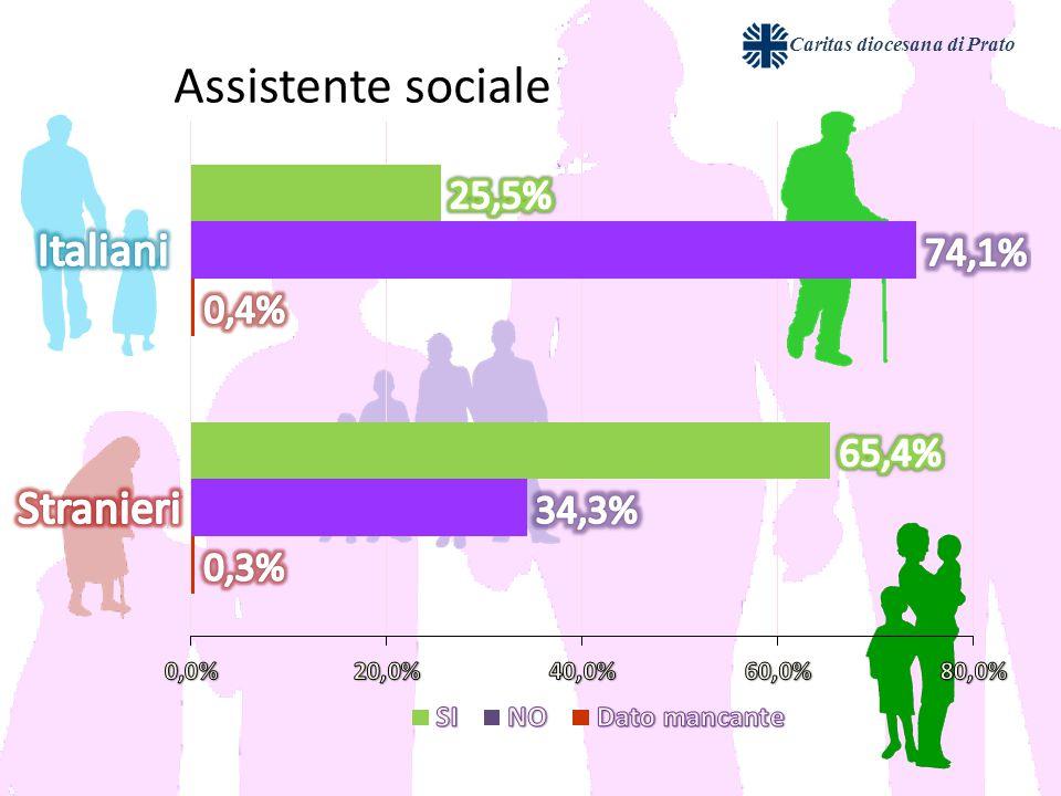 Caritas diocesana di Prato Assistente sociale