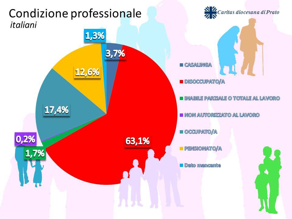 Caritas diocesana di Prato Condizione professionale italiani