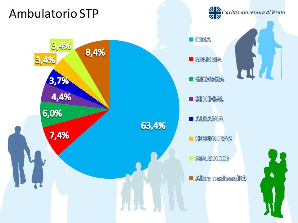 Caritas diocesana di Prato Ambulatorio STP