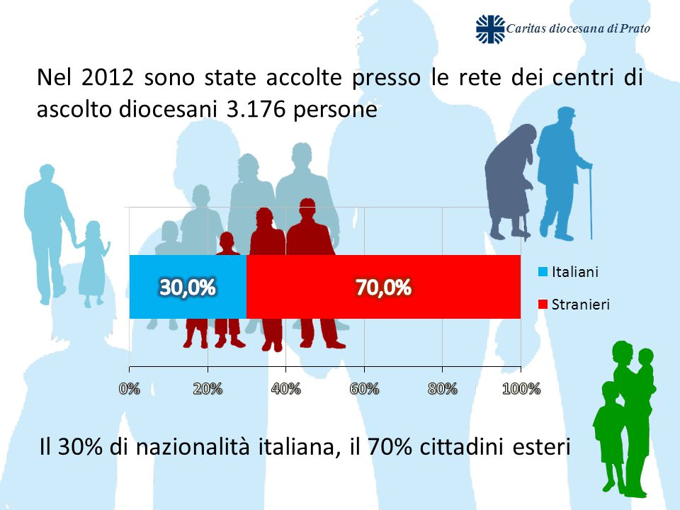 Nel 2012 sono state accolte presso le rete dei centri di ascolto diocesani 3.176 persone Il 30% di nazionalità italiana, il 70% cittadini esteri Caritas diocesana di Prato