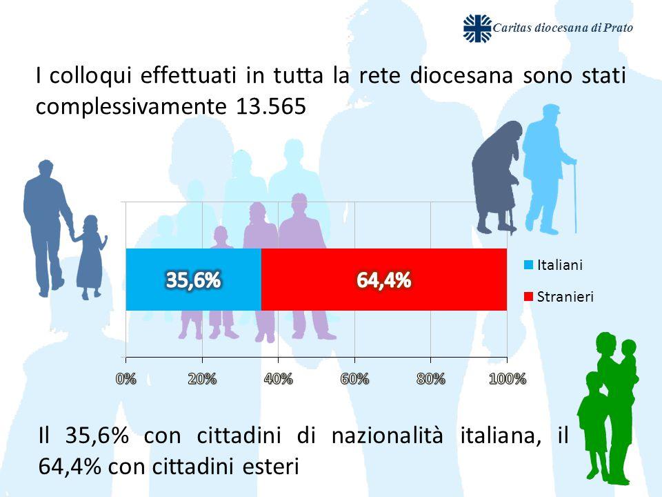 I colloqui effettuati in tutta la rete diocesana sono stati complessivamente 13.565 Il 35,6% con cittadini di nazionalità italiana, il 64,4% con cittadini esteri Caritas diocesana di Prato