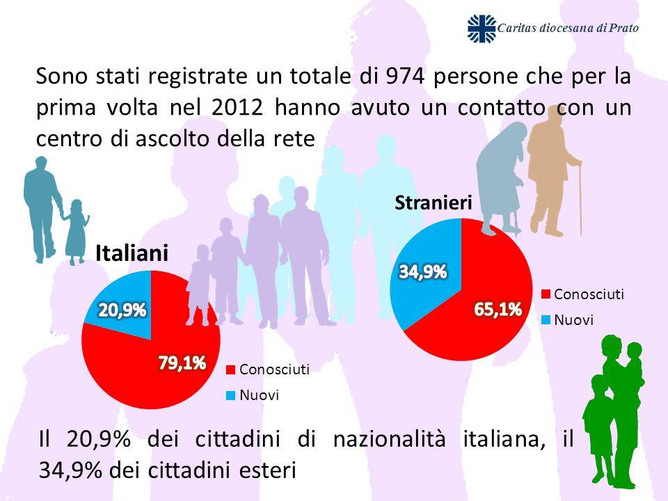 Il 20,9% dei cittadini di nazionalità italiana, il 34,9% dei cittadini esteri Caritas diocesana di Prato Sono stati registrate un totale di 974 persone che per la prima volta nel 2012 hanno avuto un contatto con un centro di ascolto della rete