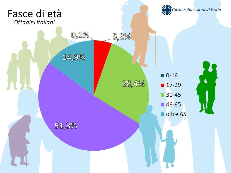 Caritas diocesana di Prato Fasce di età Cittadini italiani