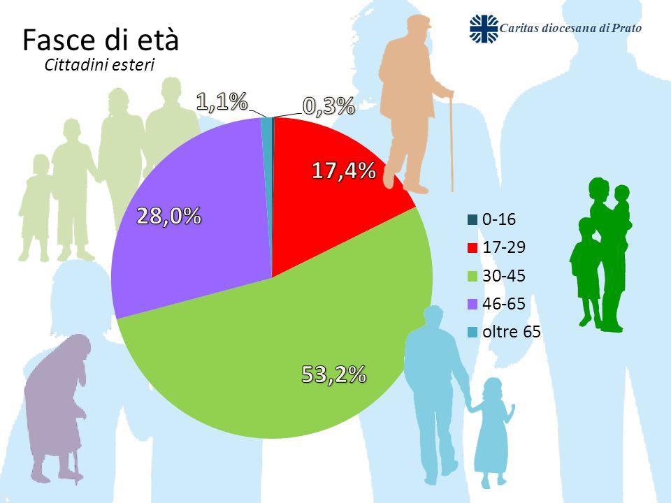 Caritas diocesana di Prato Fasce di età Cittadini esteri