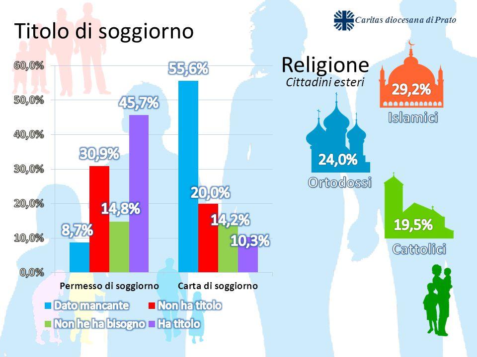 Religione Cittadini esteri Titolo di soggiorno