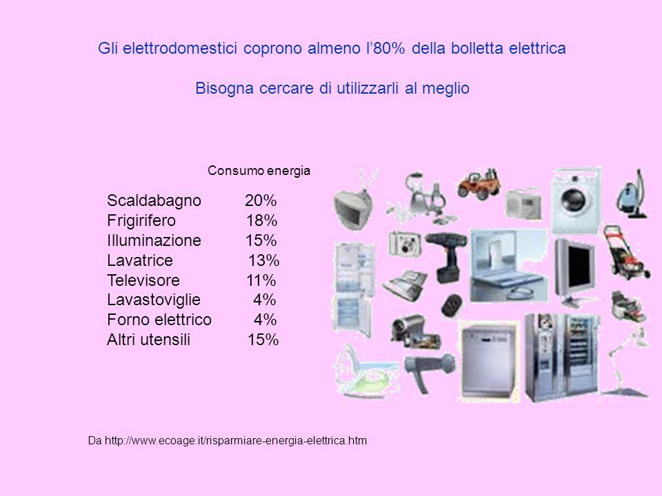 Gli elettrodomestici coprono almeno l'80% della bolletta elettrica Bisogna cercare di utilizzarli al meglio Scaldabagno 20% Frigirifero 18% Illuminazi