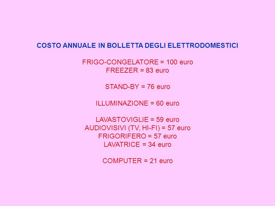 COSTO ANNUALE IN BOLLETTA DEGLI ELETTRODOMESTICI FRIGO-CONGELATORE = 100 euro FREEZER = 83 euro STAND-BY = 76 euro ILLUMINAZIONE = 60 euro LAVASTOVIGLIE = 59 euro AUDIOVISIVI (TV, HI-FI) = 57 euro FRIGORIFERO = 57 euro LAVATRICE = 34 euro COMPUTER = 21 euro