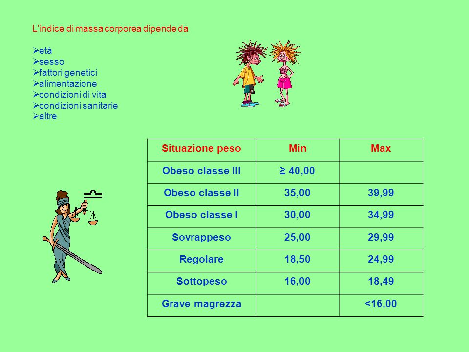 Situazione pesoMinMax Obeso classe III≥ 40,00 Obeso classe II35,0039,99 Obeso classe I30,0034,99 Sovrappeso25,0029,99 Regolare18,5024,99 Sottopeso16,0018,49 Grave magrezza<16,00 Esempio IMC = 25,93 E voi che indice avete.