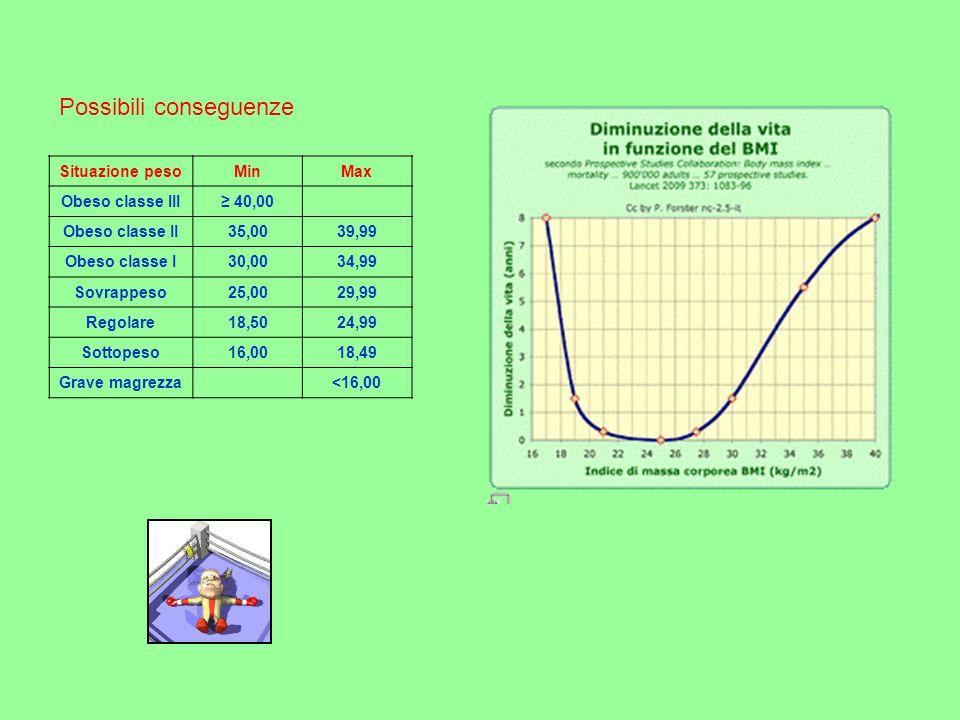 Possibili conseguenze Situazione pesoMinMax Obeso classe III≥ 40,00 Obeso classe II35,0039,99 Obeso classe I30,0034,99 Sovrappeso25,0029,99 Regolare18