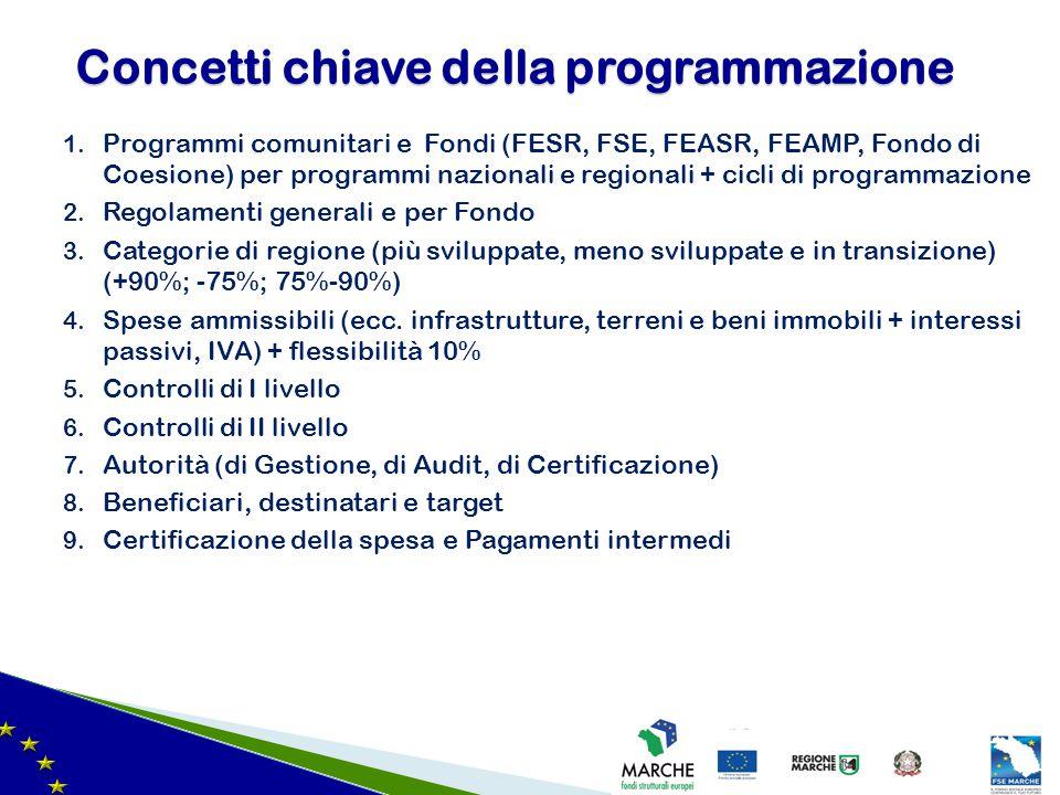1. Programmi comunitari e Fondi (FESR, FSE, FEASR, FEAMP, Fondo di Coesione) per programmi nazionali e regionali + cicli di programmazione 2. Regolame