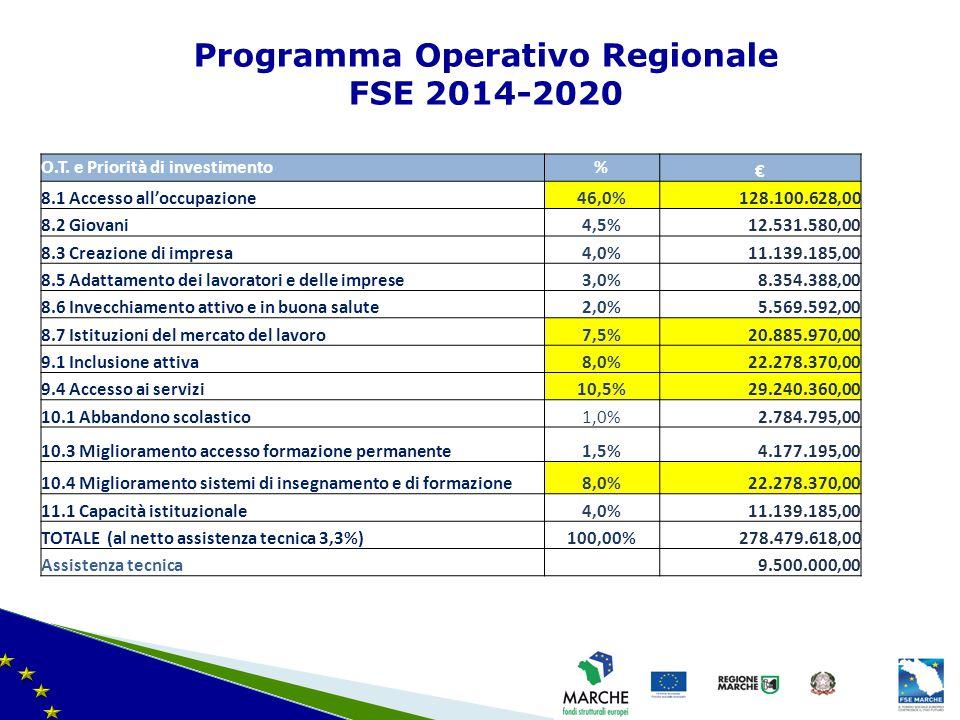 Programma Operativo Regionale FSE 2014-2020 ilità finanziarie – ultima modifica del 08/11/2010 O.T. e Priorità di investimento% € 8.1 Accesso all'occu