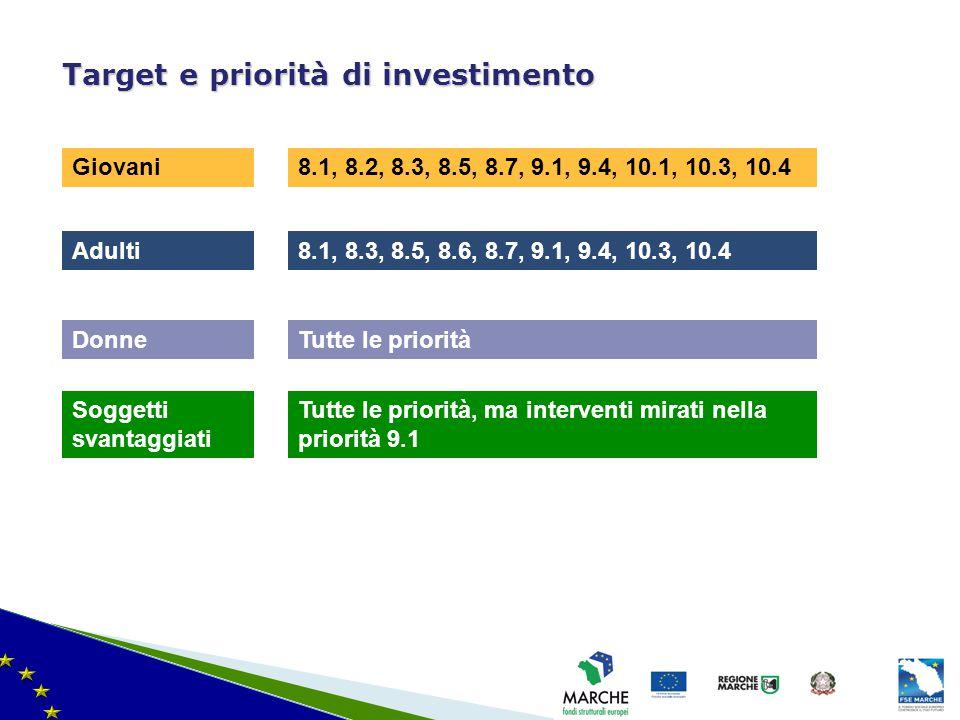 ma modifica del 08/11/2010 Target e priorità di investimento Giovani8.1, 8.2, 8.3, 8.5, 8.7, 9.1, 9.4, 10.1, 10.3, 10.4 Adulti8.1, 8.3, 8.5, 8.6, 8.7,