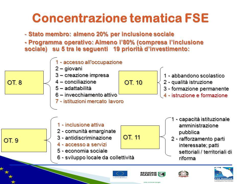 Concentrazione tematica FSE OT. 8 1 - accesso all'occupazione 2 – giovani 3 – creazione impresa 4 – conciliazione 5 – adattabilità 6 – invecchiamento