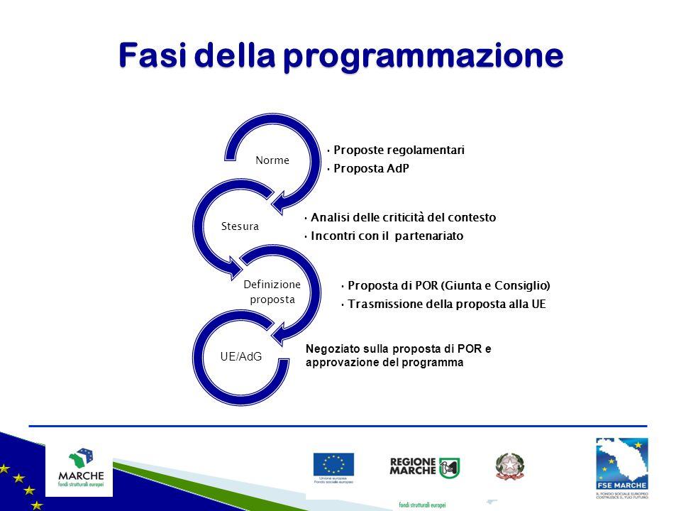 Fasi della programmazione Proposte regolamentari Proposta AdP Norme Analisi delle criticità del contesto Incontri con il partenariato Stesura Proposta