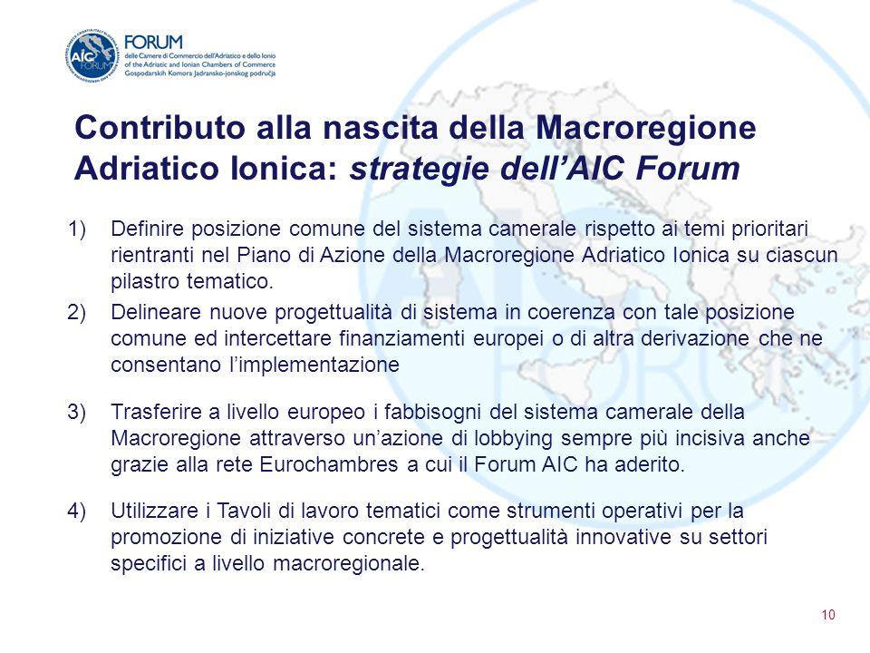 Contributo alla nascita della Macroregione Adriatico Ionica: strategie dell'AIC Forum 1)Definire posizione comune del sistema camerale rispetto ai tem
