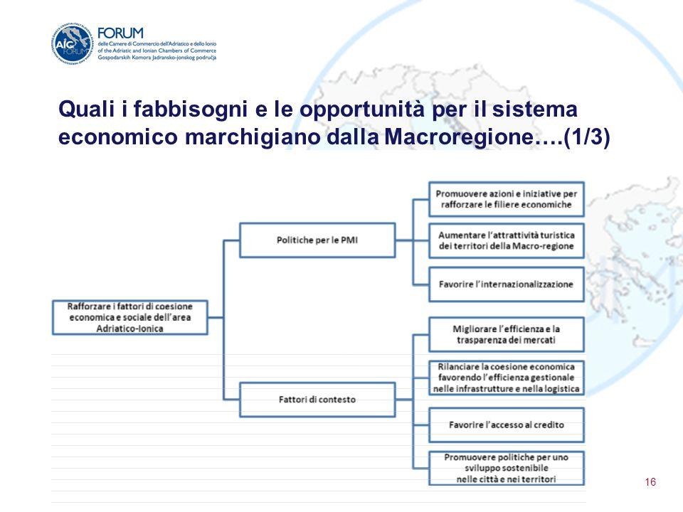 Quali i fabbisogni e le opportunità per il sistema economico marchigiano dalla Macroregione….(1/3) 16