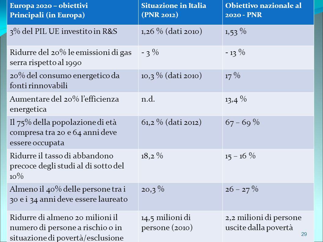 Europa 2020 – obiettivi Principali (in Europa) Situazione in Italia (PNR 2012) Obiettivo nazionale al 2020 - PNR 3% del PIL UE investito in R&S1,26 % (dati 2010)1,53 % Ridurre del 20% le emissioni di gas serra rispetto al 1990 - 3 %- 13 % 20% del consumo energetico da fonti rinnovabili 10,3 % (dati 2010)17 % Aumentare del 20% l'efficienza energetica n.d.13,4 % Il 75% della popolazione di età compresa tra 20 e 64 anni deve essere occupata 61,2 % (dati 2012)67 – 69 % Ridurre il tasso di abbandono precoce degli studi al di sotto del 10% 18,2 %15 – 16 % Almeno il 40% delle persone tra i 30 e i 34 anni deve essere laureato 20,3 %26 – 27 % Ridurre di almeno 20 milioni il numero di persone a rischio o in situazione di povertà/esclusione 14,5 milioni di persone (2010) 2,2 milioni di persone uscite dalla povertà 29