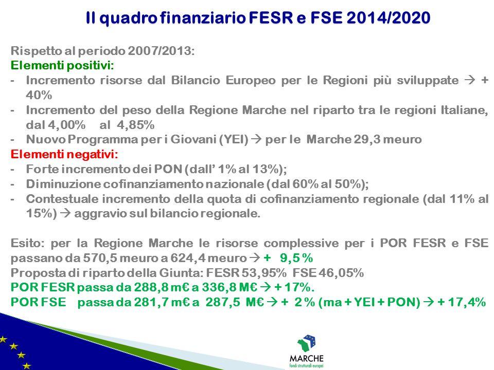 Rispetto al periodo 2007/2013: Elementi positivi: -Incremento risorse dal Bilancio Europeo per le Regioni più sviluppate  + 40% -Incremento del peso