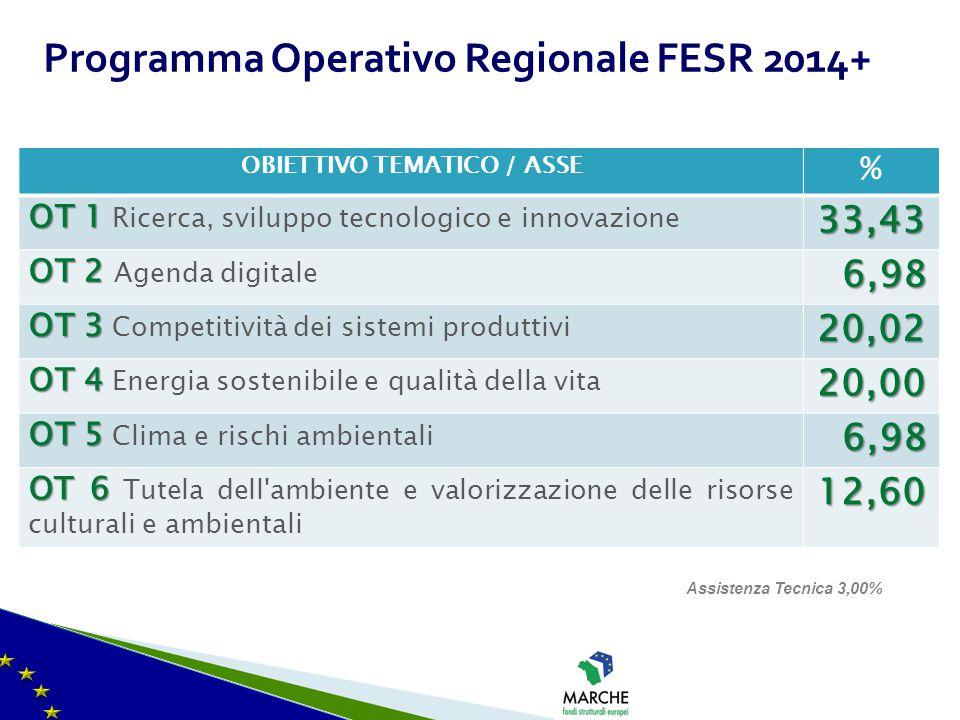 Programma Operativo Regionale FESR 2014+ OBIETTIVO TEMATICO / ASSE % OT 1 OT 1 Ricerca, sviluppo tecnologico e innovazione33,43 OT 2 OT 2 Agenda digit