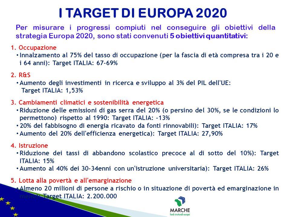 I TARGET DI EUROPA 2020 1. Occupazione Innalzamento al 75% del tasso di occupazione (per la fascia di età compresa tra i 20 e i 64 anni): Target ITALI