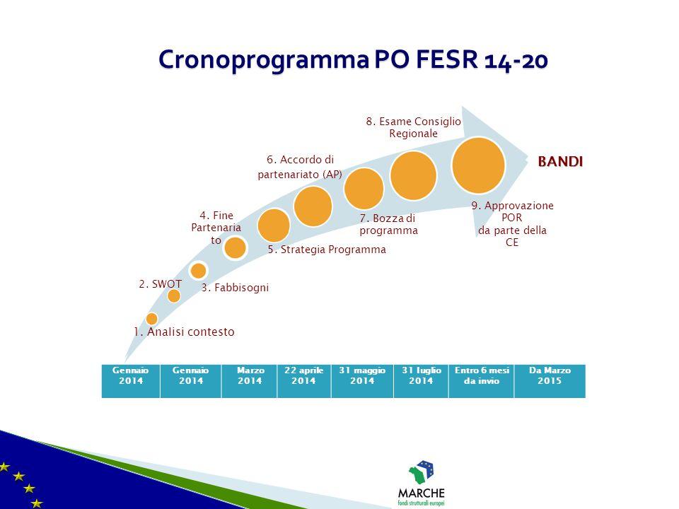 Cronoprogramma PO FESR 14-20 1. Analisi contesto 2. SWOT 6. Accordo di partenariato (AP) 5. Strategia Programma 3. Fabbisogni 7. Bozza di programma 8.