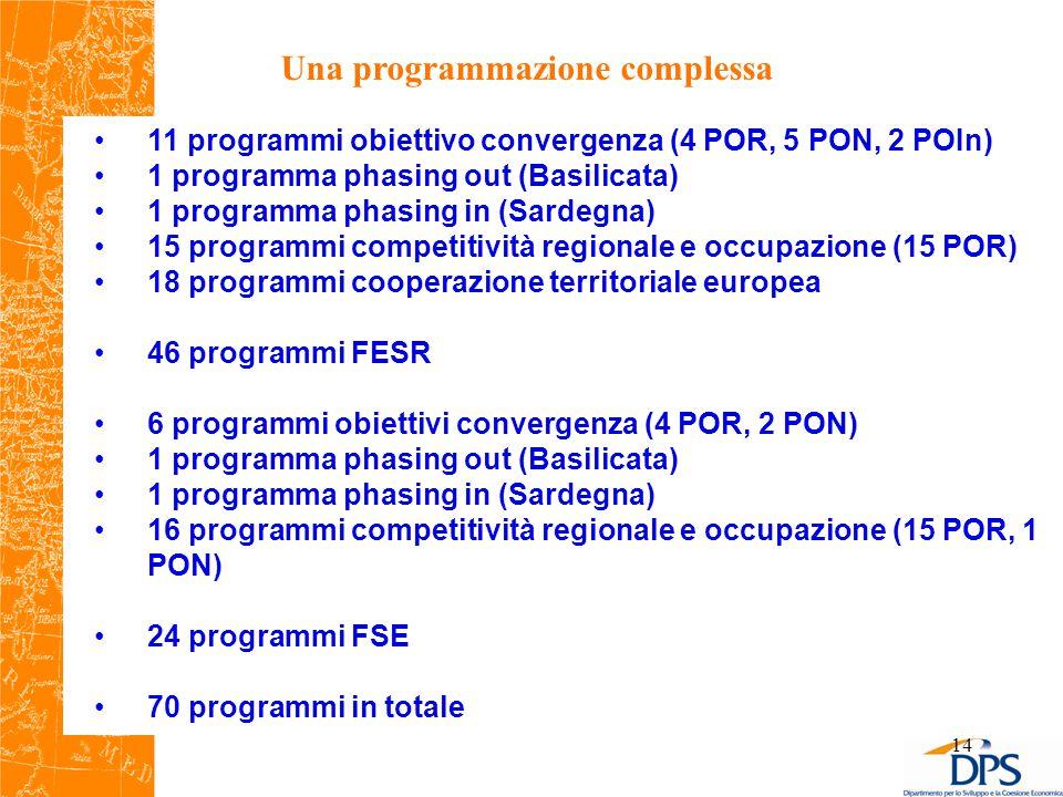 Una programmazione complessa 14 11 programmi obiettivo convergenza (4 POR, 5 PON, 2 POIn) 1 programma phasing out (Basilicata) 1 programma phasing in (Sardegna) 15 programmi competitività regionale e occupazione (15 POR) 18 programmi cooperazione territoriale europea 46 programmi FESR 6 programmi obiettivi convergenza (4 POR, 2 PON) 1 programma phasing out (Basilicata) 1 programma phasing in (Sardegna) 16 programmi competitività regionale e occupazione (15 POR, 1 PON) 24 programmi FSE 70 programmi in totale