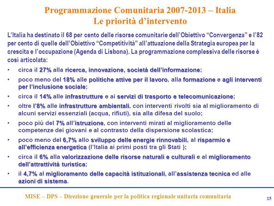 15 MISE – DPS – Direzione generale per la politica regionale unitaria comunitaria Programmazione Comunitaria 2007-2013 – Italia Le priorità d'intervento L'Italia ha destinato il 68 per cento delle risorse comunitarie dell'Obiettivo Convergenza e l'82 per cento di quelle dell'Obiettivo Competitività all'attuazione della Strategia europea per la crescita e l'occupazione (Agenda di Lisbona).