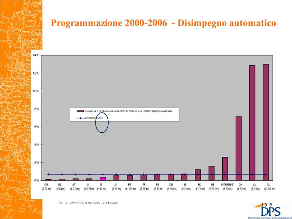 16 Programmazione 2000-2006 - Disimpegno automatico Fonte: Commissione europea, DG Budget