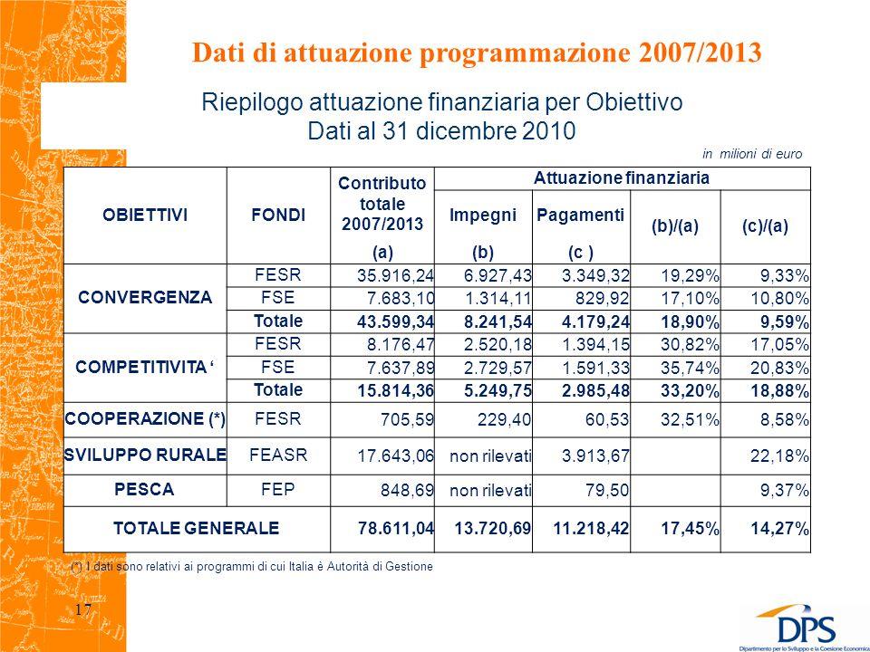 Riepilogo attuazione finanziaria per Obiettivo Dati al 31 dicembre 2010 (*) I dati sono relativi ai programmi di cui Italia è Autorità di Gestione Dati di attuazione programmazione 2007/2013 17 in milioni di euro OBIETTIVIFONDI Contributo totale 2007/2013 Attuazione finanziaria ImpegniPagamenti (b)/(a)(c)/(a) (a)(b)(c ) CONVERGENZA FESR35.916,246.927,433.349,3219,29%9,33% FSE7.683,101.314,11829,9217,10%10,80% Totale43.599,348.241,544.179,2418,90%9,59% COMPETITIVITA ' FESR8.176,472.520,181.394,1530,82%17,05% FSE7.637,892.729,571.591,3335,74%20,83% Totale15.814,365.249,752.985,4833,20%18,88% COOPERAZIONE (*)FESR705,59229,4060,5332,51%8,58% SVILUPPO RURALEFEASR17.643,06non rilevati3.913,67 22,18% PESCAFEP848,69non rilevati79,50 9,37% TOTALE GENERALE78.611,0413.720,6911.218,4217,45%14,27%